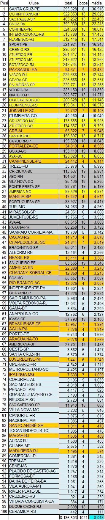 Cruzeiro tem média de público menor do que o Itumbiara